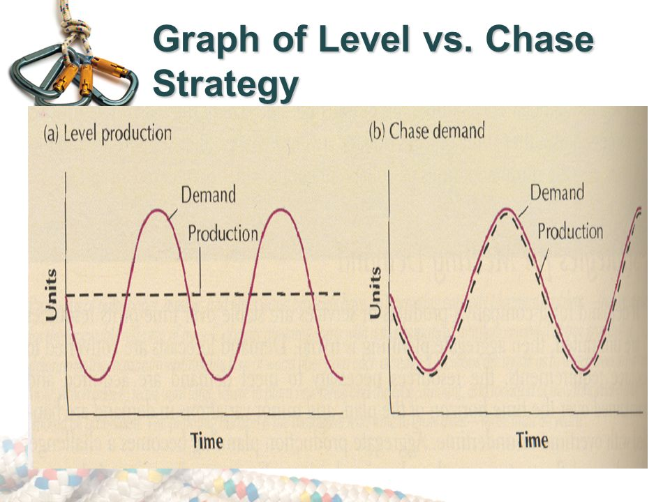 production plan level and chase strategy case The level production strategy,  comparing the cost of level production with chase demand,  and disadvantages of the following strategies for meeting demand.