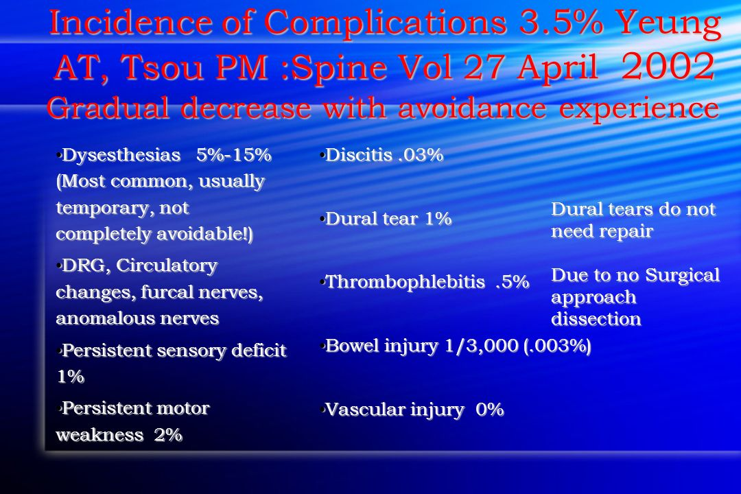 Incidence of Complications 3