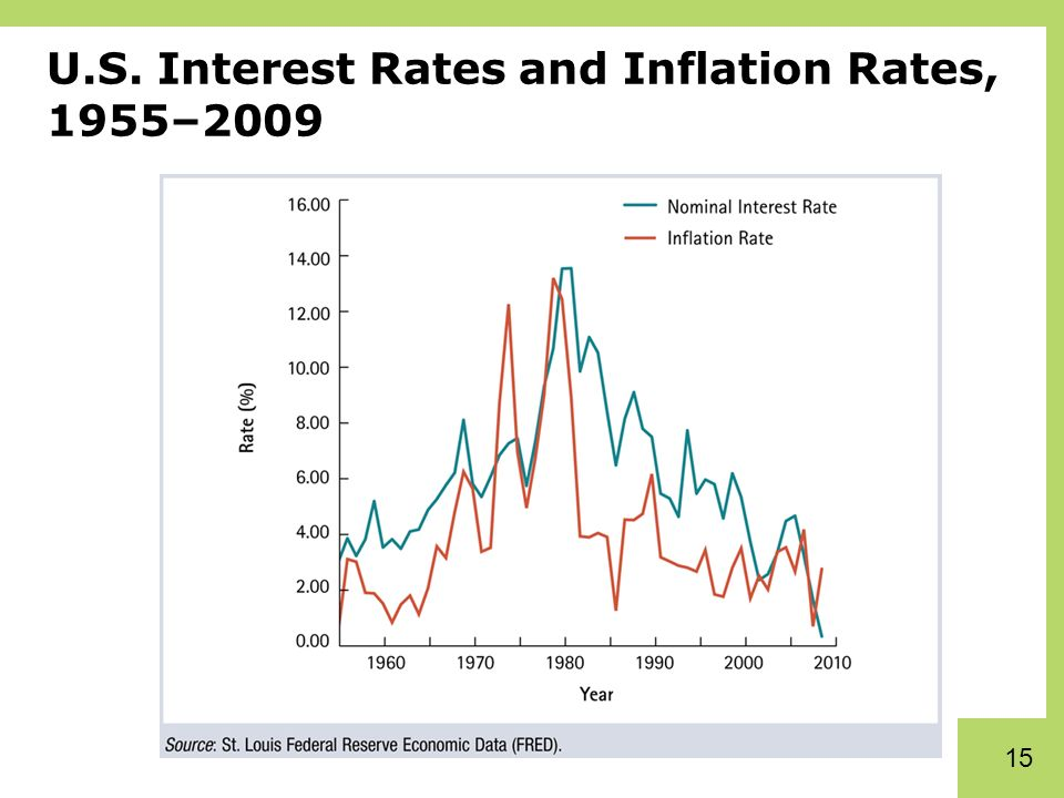 interest rates and inflation The us inflation rate by year is the percent change in prices from one year to the next it responds to business cycle phases and interest rates the us inflation rate by year is the percent change in prices from one year to the next it responds to business cycle phases and interest rates.
