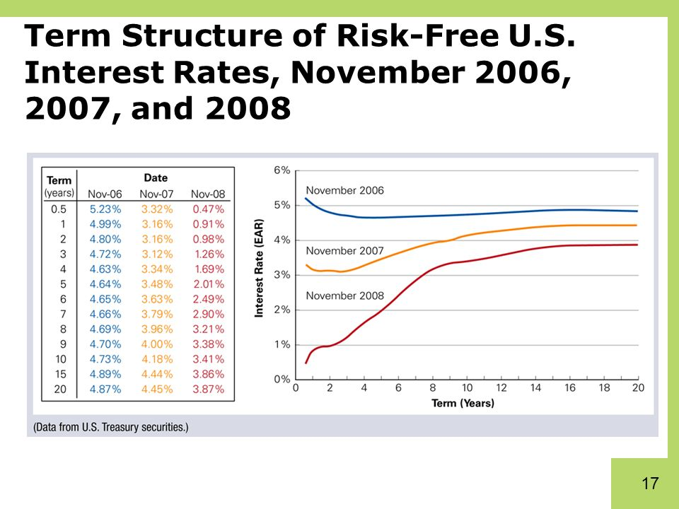 how to find the risk free rate of interest