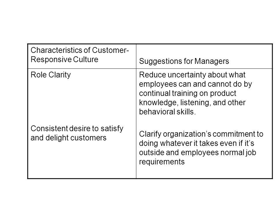 Characteristics of Customer-Responsive Culture