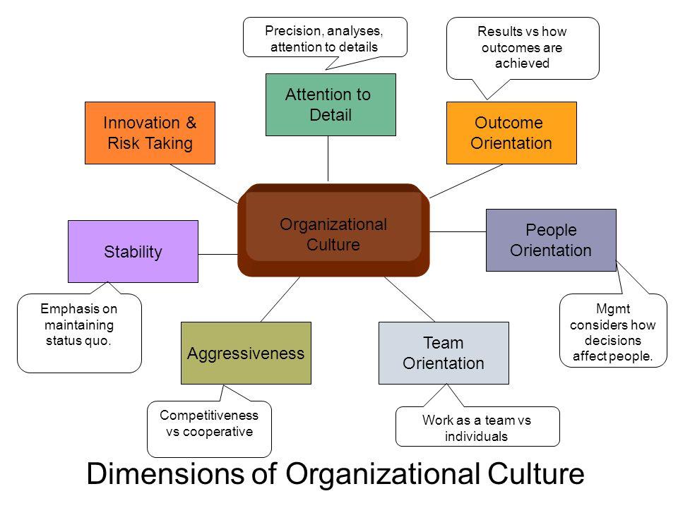 Dimensions of Organizational Culture