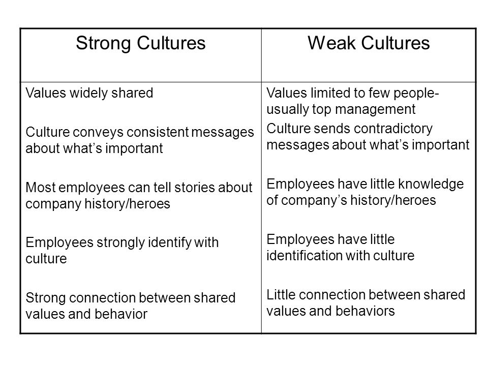 Strong Cultures Weak Cultures Values widely shared