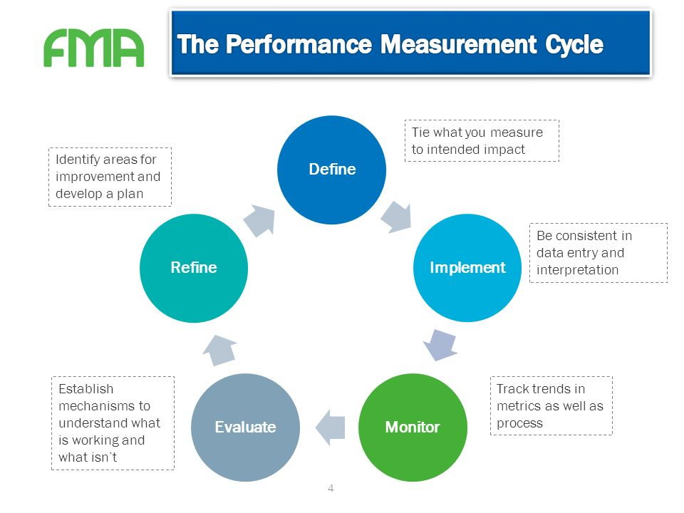 control mechanisms and performance measurement standards Information it learns in order to control the performance of the project at hand (measuring the earned value  time measures are based on standard performance that .