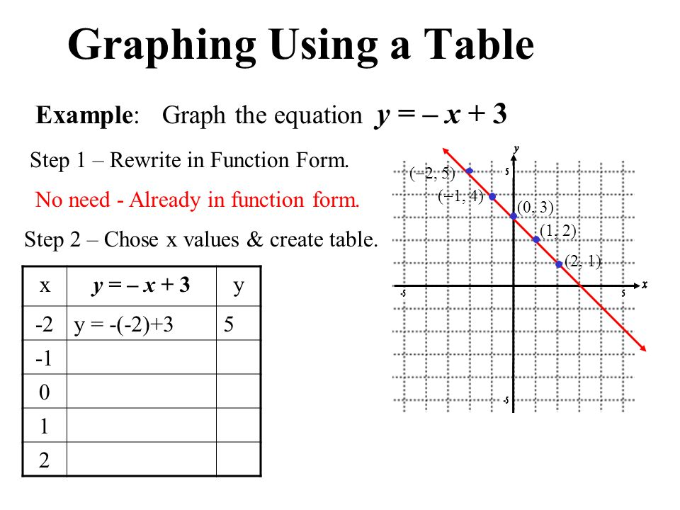 Function Table Solver Notes Graphing Quadratic Functions