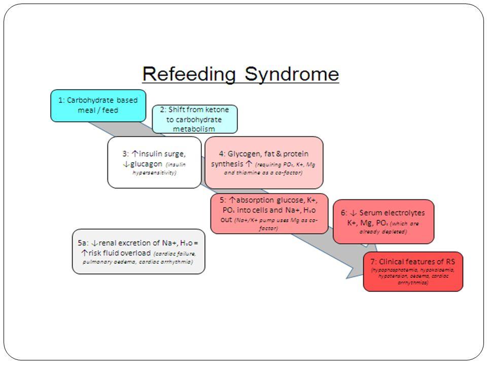 refeeding syndrome risk factors diagram dr katharina junejo dr hilary strachan - ppt download