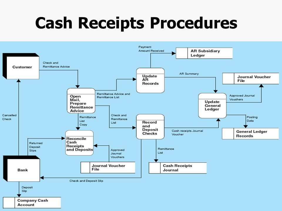 puterised Accounting Systems also Vintage Red Cover Ledger Accounting Pad furthermore What Is The Definition Of A Receipt In Accounting besides Revenue Cycle Ais additionally Ezpzlord. on cash receipts ledger