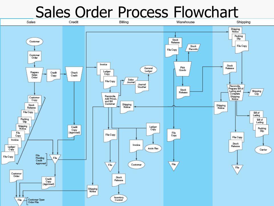 Sales Flowchart Forteforic