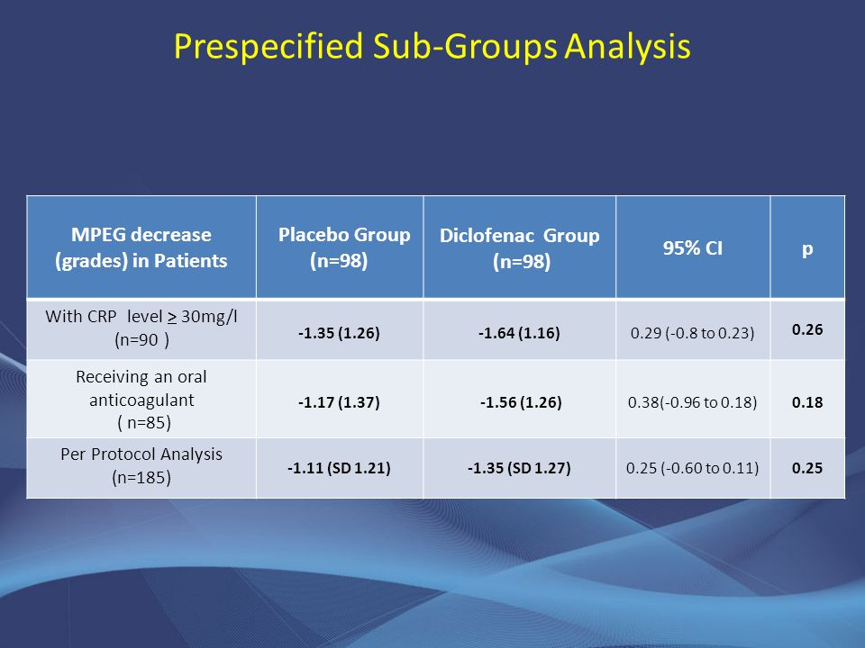 Prespecified Sub-Groups Analysis