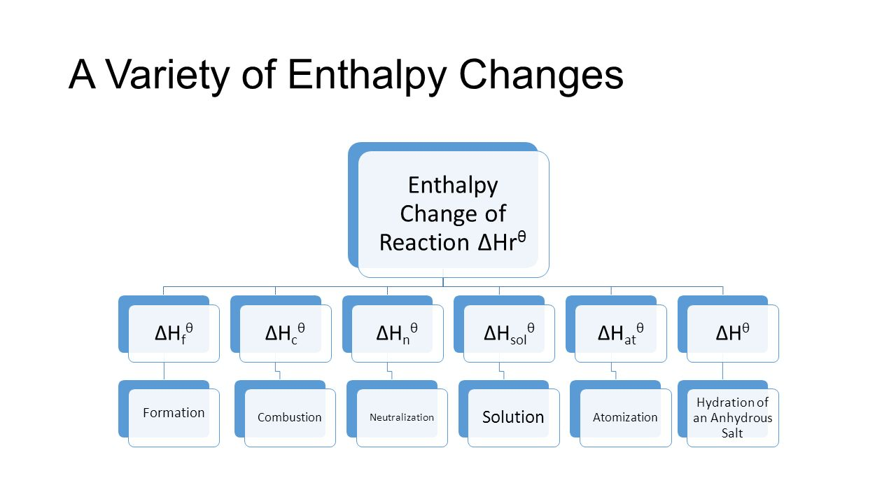 Enthalpy Changes Chapter 6 Standards 5 1 5 2 5 3 And Ppt