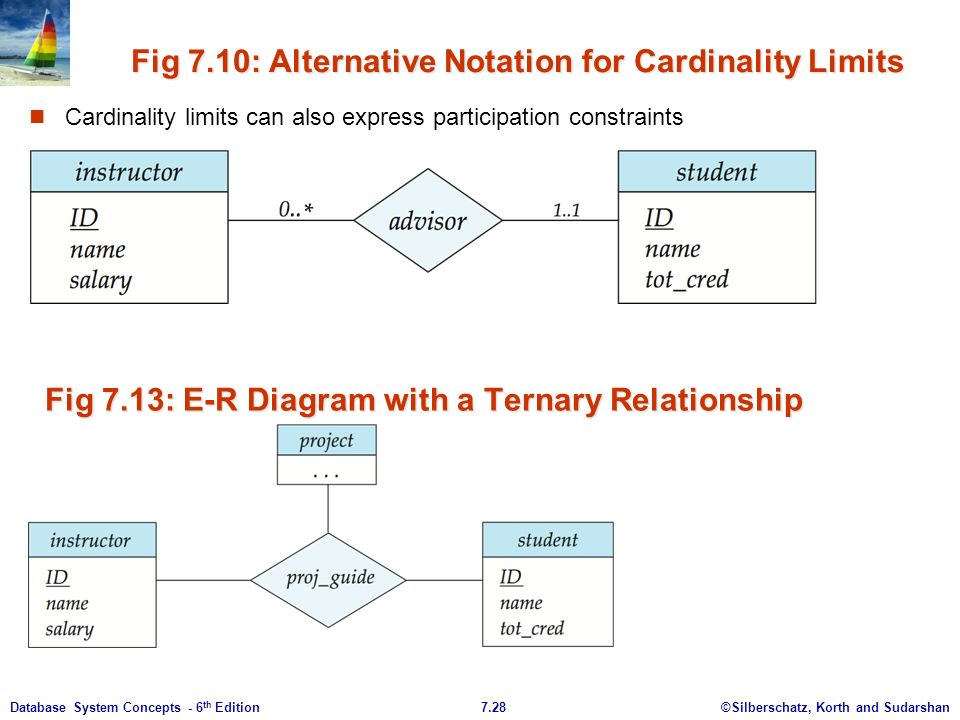 Chapter 7 entity relationship model ppt download 28 fig ccuart Gallery