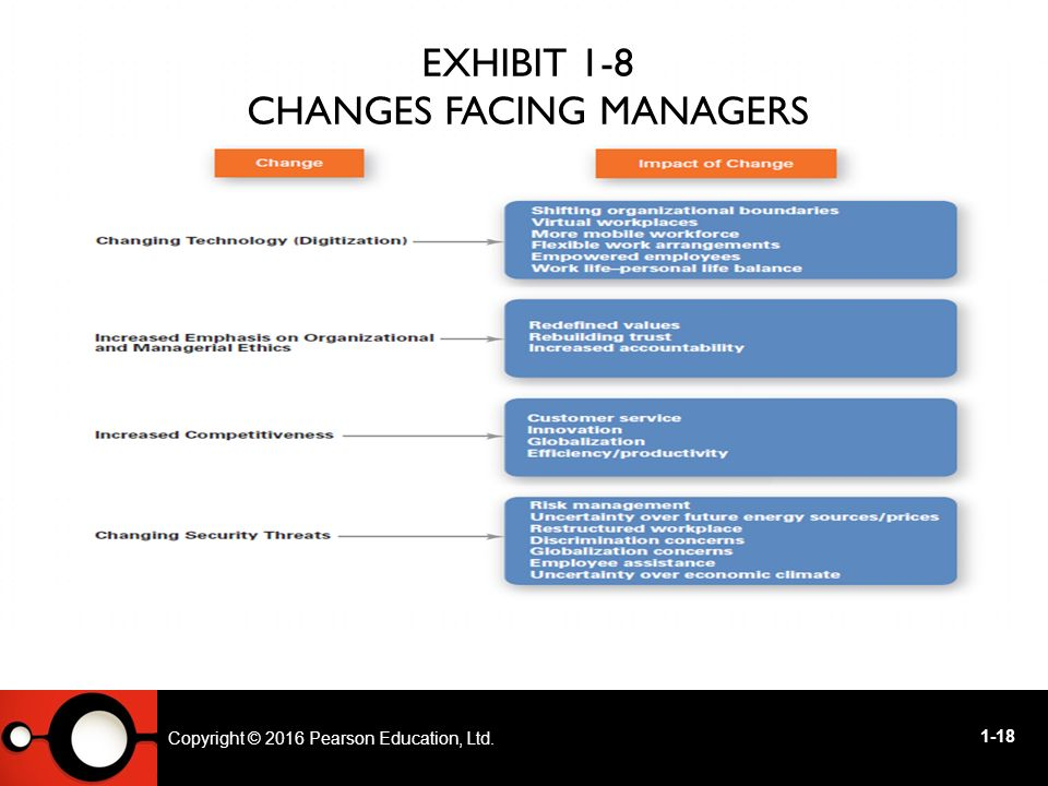 Major changes confronting management today
