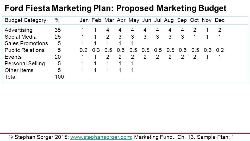 Marketing Fundamentals Chapter  Sample Marketing Plan  Ppt Download