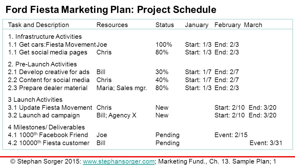 Marketing Plan Project  BesikEightyCo