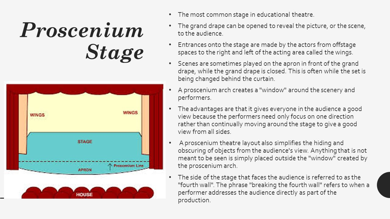 Proscenium Stage Layout Related Keywords - Proscenium ...