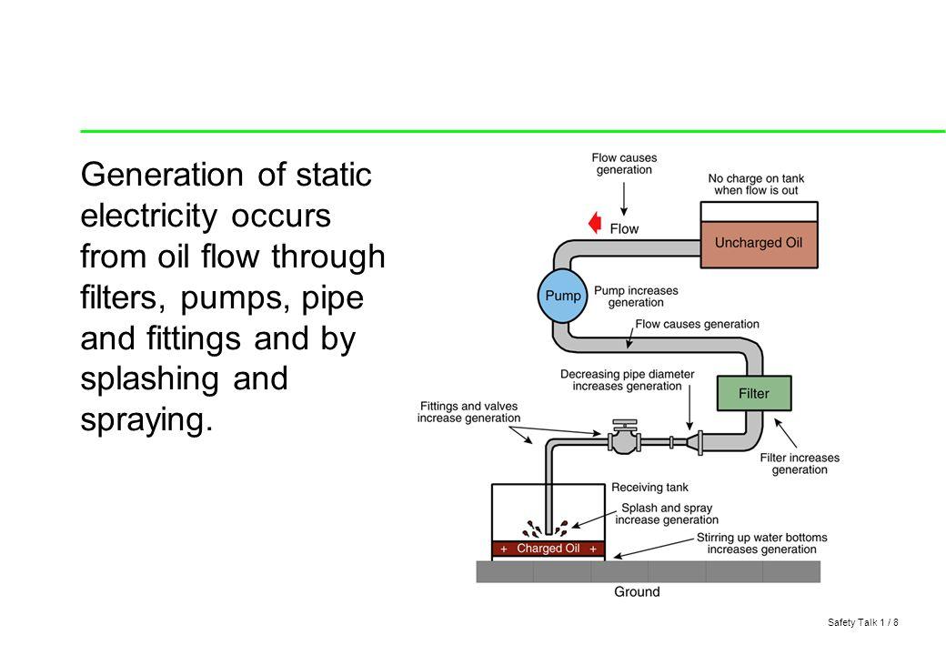 Electricity Experiment Precautions