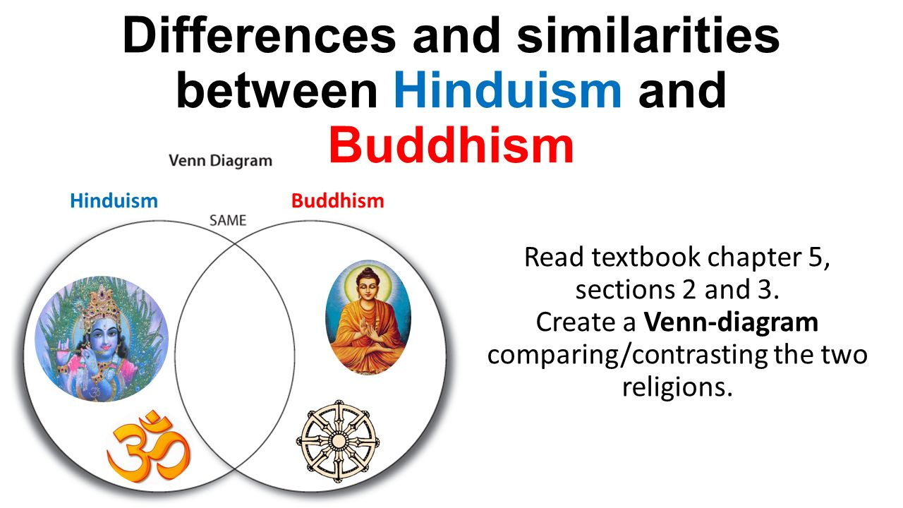 comparing and contrasting hinduism and bhuddism essay Compare anything vs buddhism vs hinduism both hinduism and buddhism teaches that the true nature of the world is.