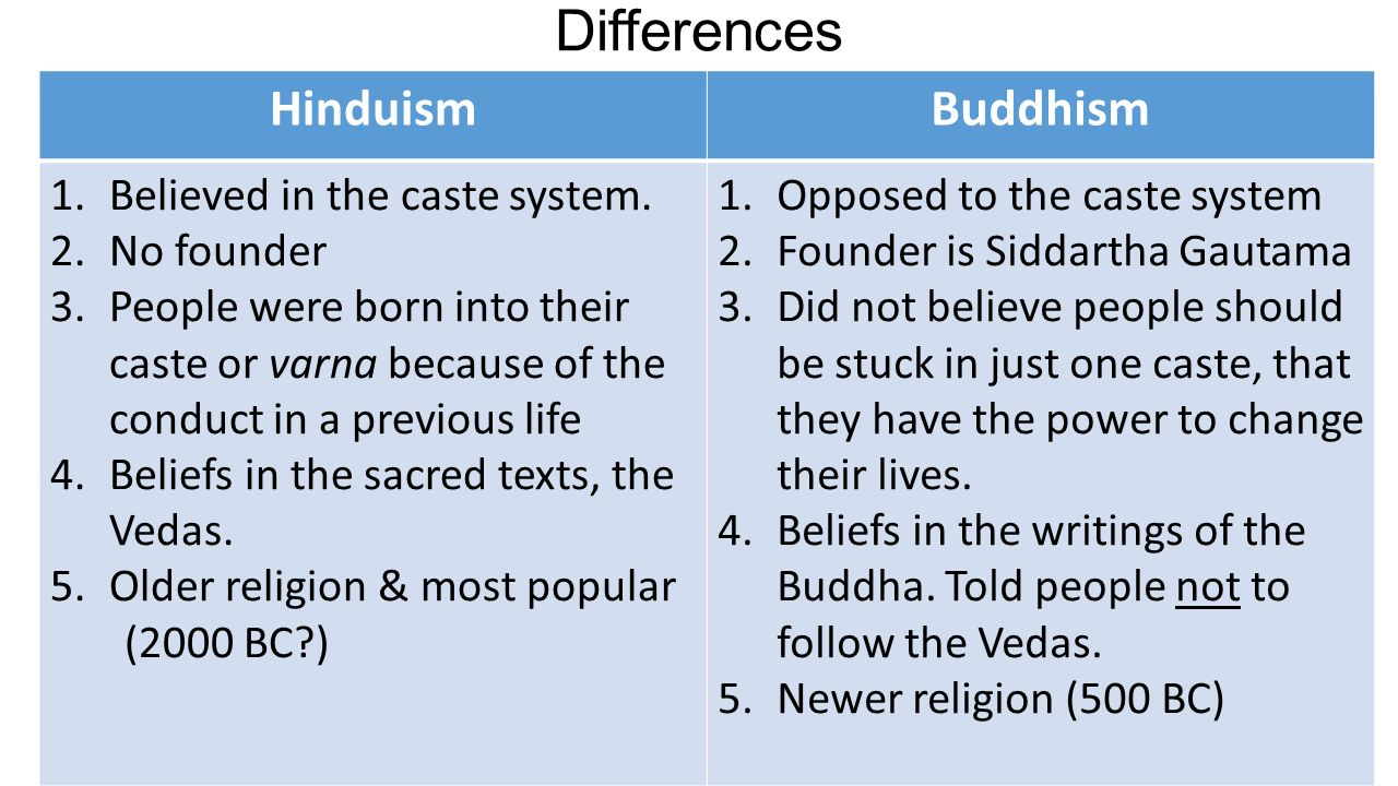 The similarities and differences between hinduism and buddhism
