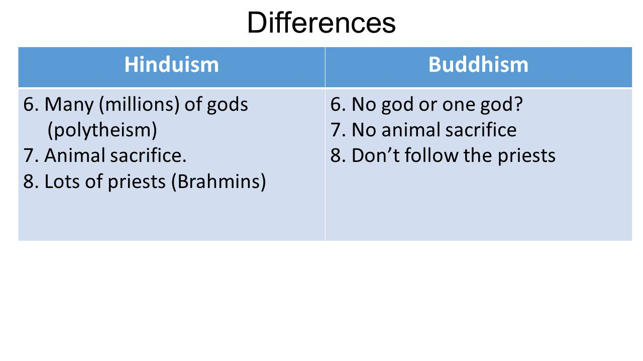 Differences and similarities between Hinduism and Buddhism - ppt ...