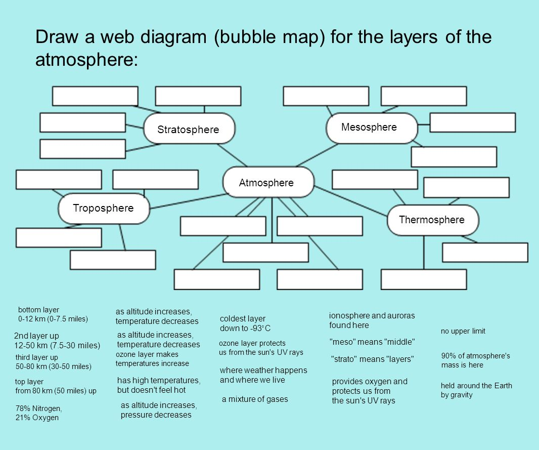 Characteristics of the atmosphere ppt video online download draw a web diagram bubble map for the layers of the atmosphere pooptronica Image collections