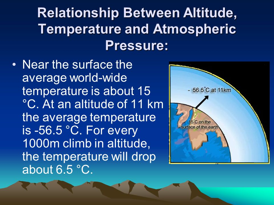 temp and pressure relationship with altitude