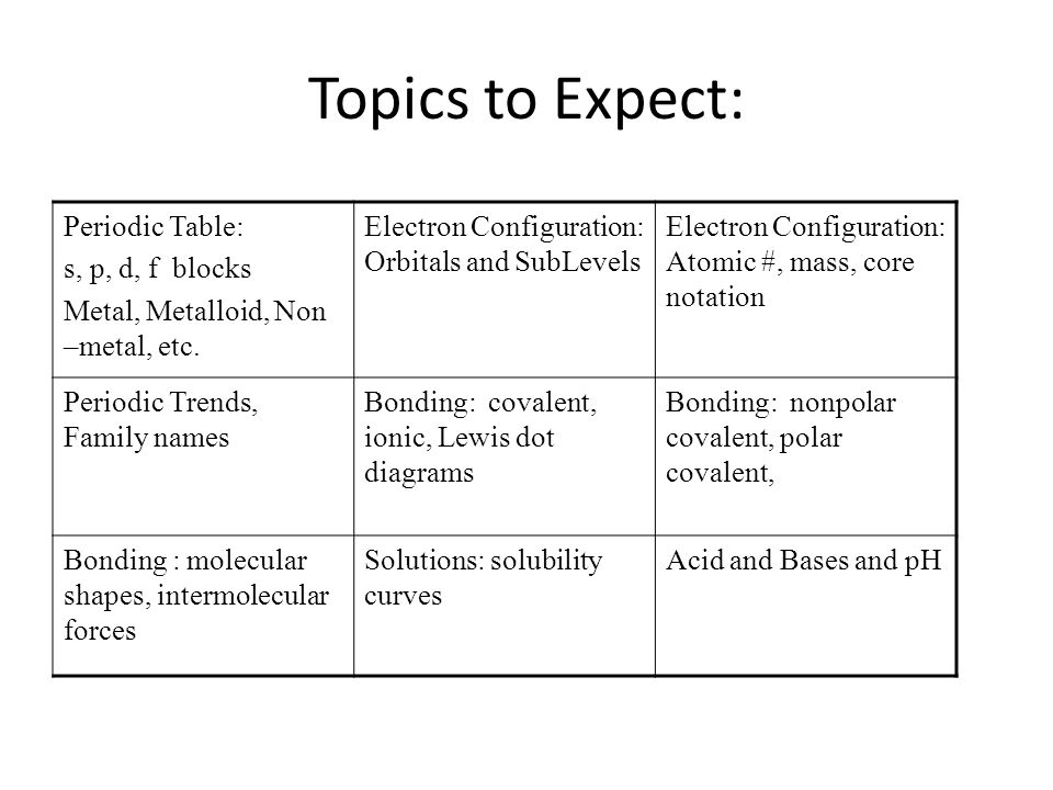Topics to expect periodic table s p d f blocks ppt download topics to expect periodic table s p d f blocks urtaz Choice Image
