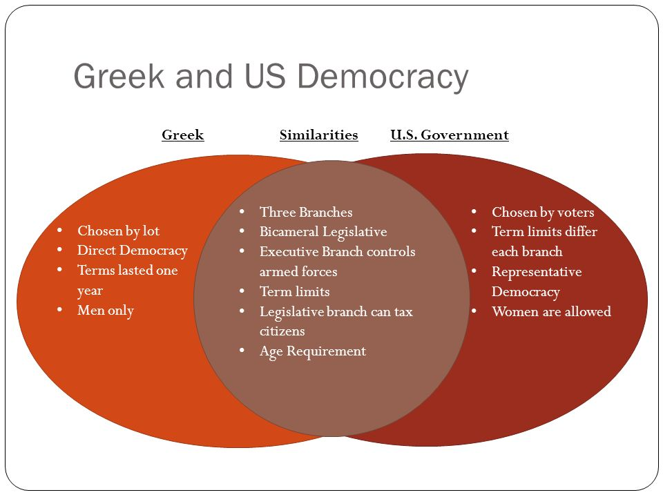 a comparison of athenian and american government There is no denying the influence of the ancient greek democracy on was ancient greek democracy better than today's american (in comparison to.