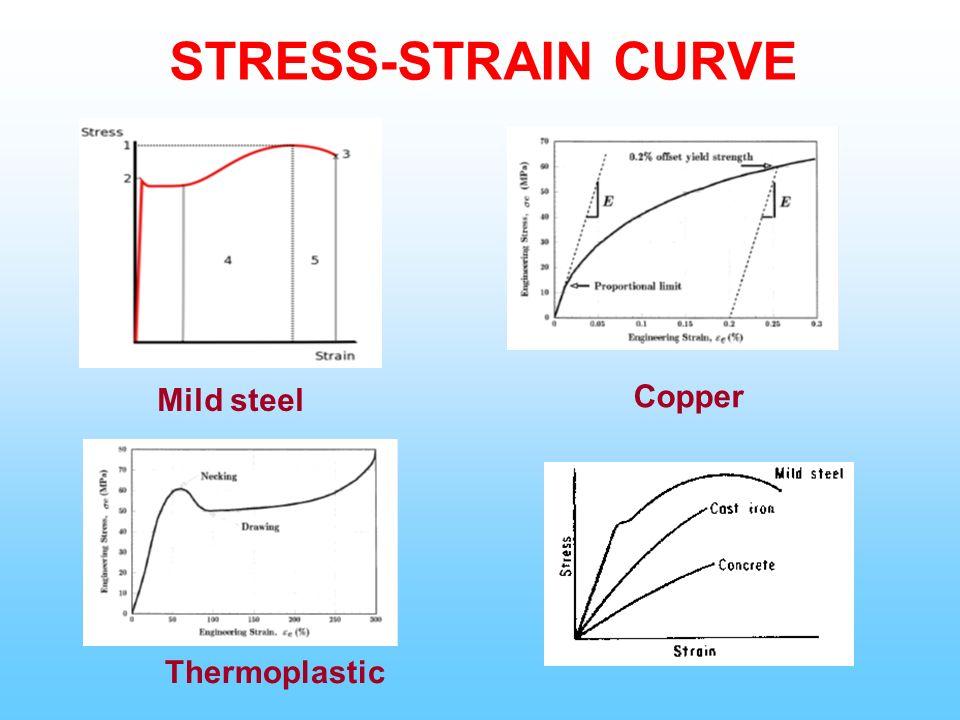 Stress strain diagram mild steel 28 images mechanics of stress ccuart Choice Image