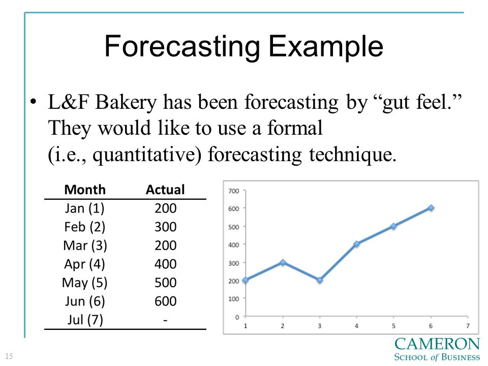 Demand Forecasting: It's Meaning, Types, Techniques and Method | Economics