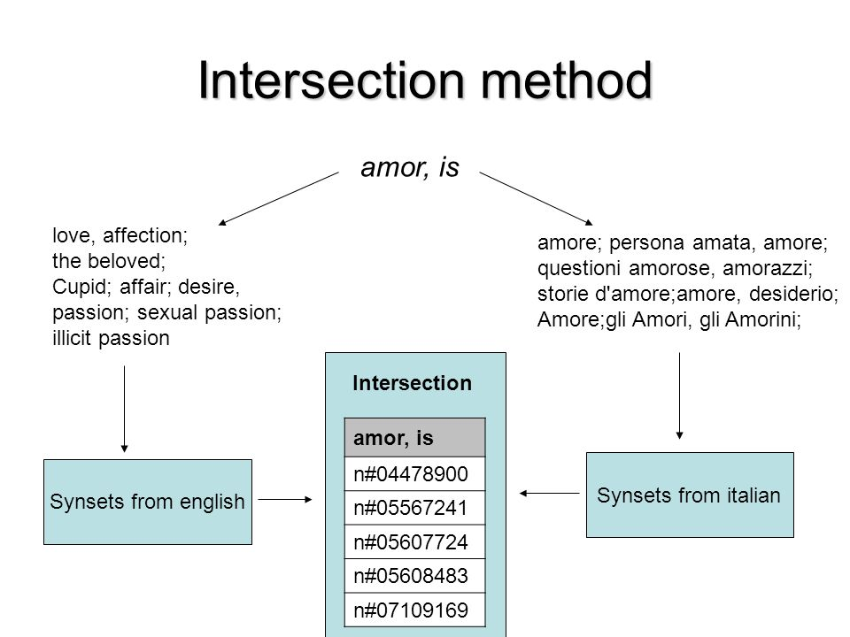 Intersection method amor, is amor, is love, affection; n#04478900