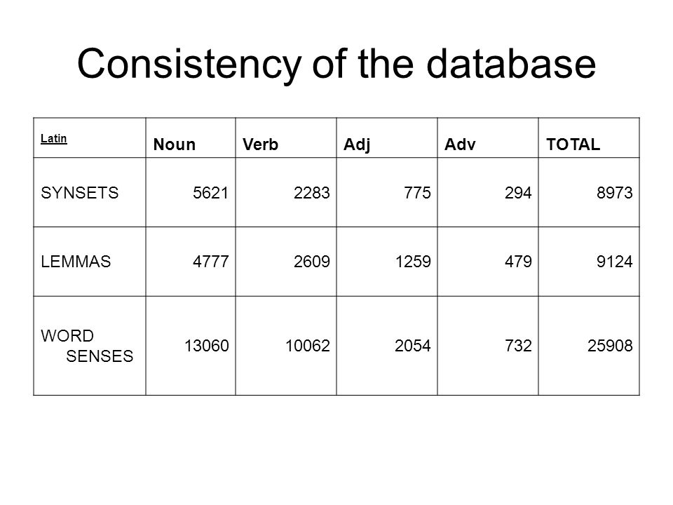 Consistency of the database