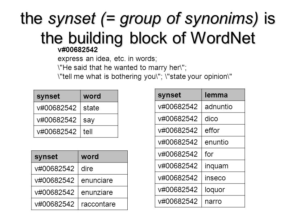 the synset (= group of synonims) is the building block of WordNet
