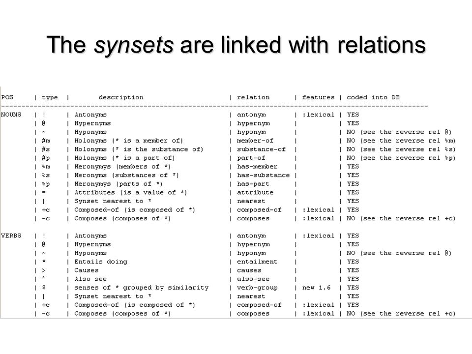 The synsets are linked with relations