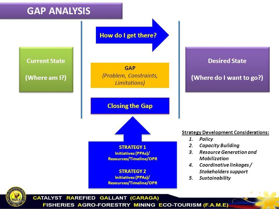 a csr gap analysis of the Gap in strategic management analysis of gap inc essay gap in strategic management analysis of gap inc essay 833 words mar 13th.