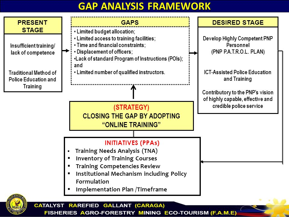 Gap Analysis  Ppt Video Online Download