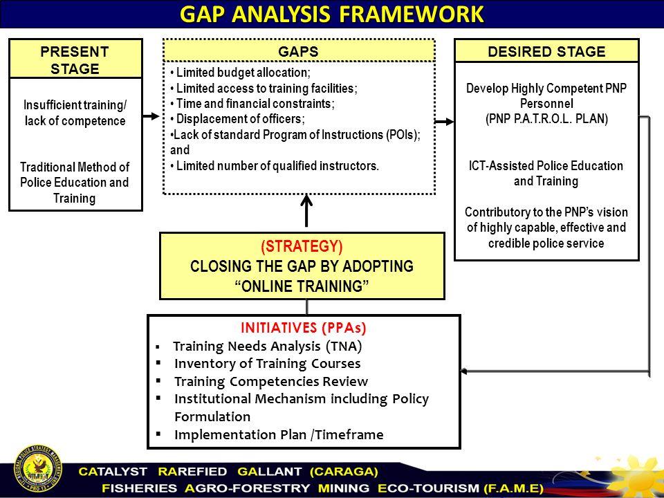service marketing gap analysis
