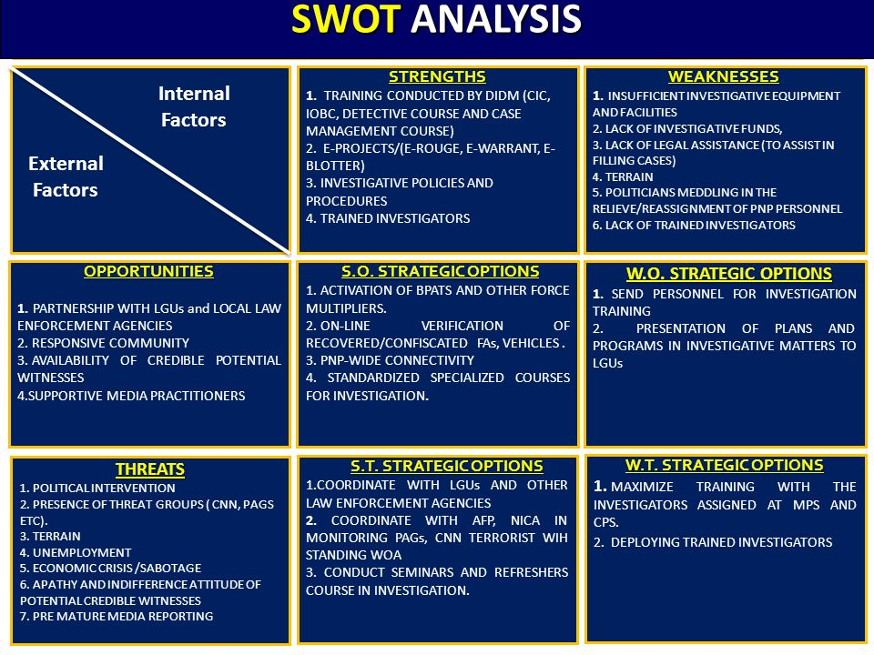internal analysis and swot analysis Swot analysis a scan of the internal and external environment is an important part of the strategic planning process environmental factors internal to the firm usually can be classified as strengths (s) or weaknesses (w), and those external to the firm can be classified as opportunities (o) or threats (t).