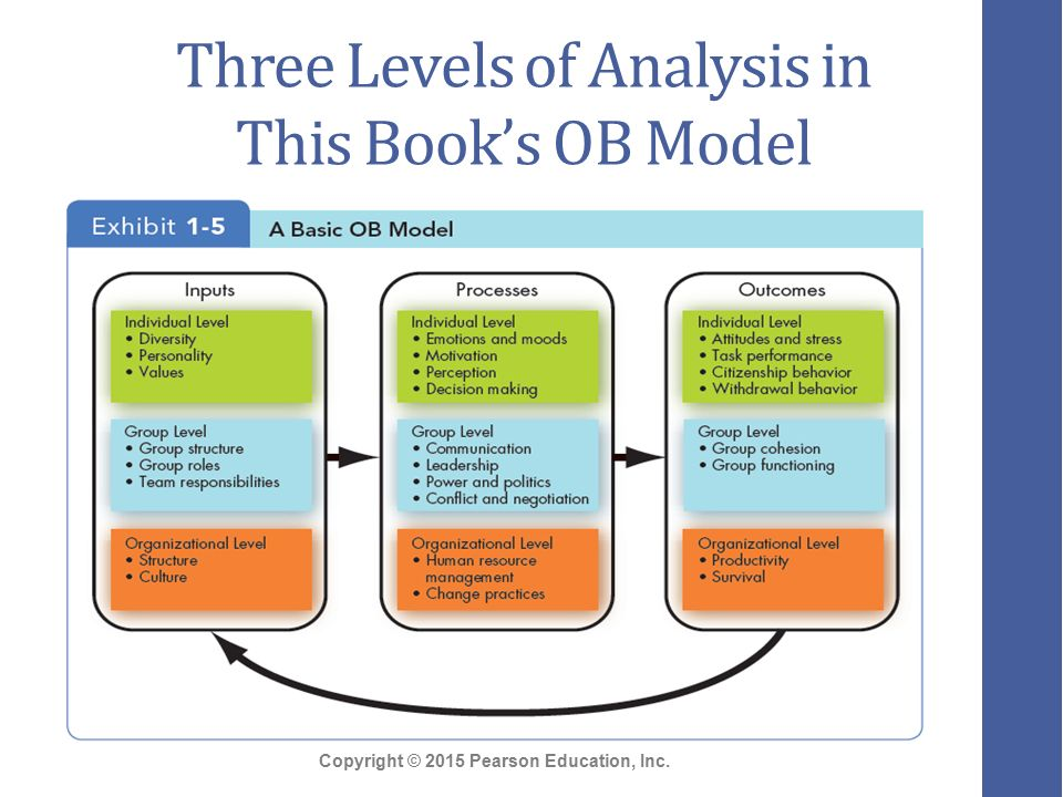 an analysis of the importance of the financial department for organizational productivity A well developed pm program addresses individual and organizational performance matters necessary to  tied to financial  organizational mission.