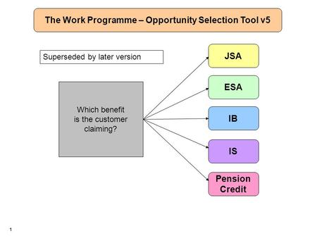1 Which benefit is the customer claiming? JSA Pension Credit ESA IB IS The Work Programme – Opportunity Selection Tool v5 Superseded by later version.