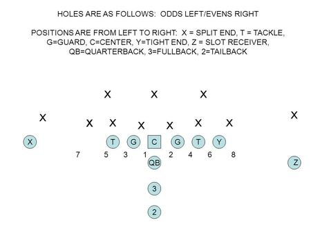 HOLES ARE AS FOLLOWS: ODDS LEFT/EVENS RIGHT POSITIONS ARE FROM LEFT TO RIGHT: X = SPLIT END, T = TACKLE, G=GUARD, C=CENTER, Y=TIGHT END, Z = SLOT RECEIVER,