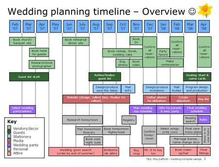 Wedding planning timeline – Overview 