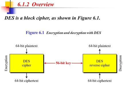 6.1.2 Overview DES is a block cipher, as shown in Figure 6.1.