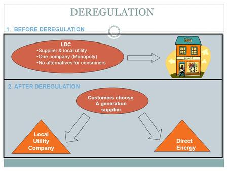 DEREGULATION 1. BEFORE DEREGULATION 2. AFTER DEREGULATION Local