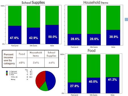 47.6%42.9% 50.0% 28.6% 41.2% 40.0% 38.9% 27.8% School SuppliesHousehold Items Food Percent income use by category Food Household items School Supplies.