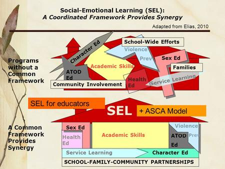 Social-Emotional Learning (SEL): A Coordinated Framework Provides Synergy Programs without a Common Framework A Common Framework Provides Synergy SEL Health.