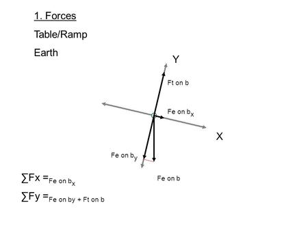 X Y 1. Forces Table/Ramp Earth Fe on b Fe on b x Fe on b y Ft on b Fx = Fe on b x Fy = Fe on by + Ft on b.