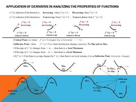 Application of Derivative in Analyzing the Properties of Functions