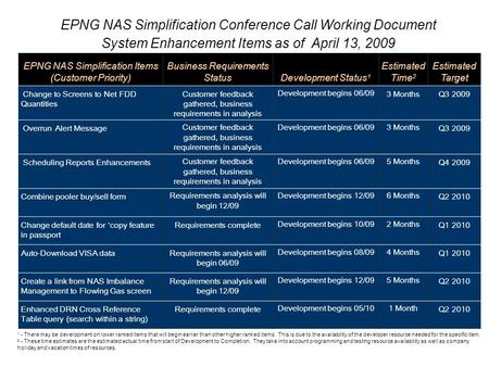 EPNG NAS Simplification Conference Call Working Document System Enhancement Items as of April 13, 2009 EPNG NAS Simplification Items (Customer Priority)