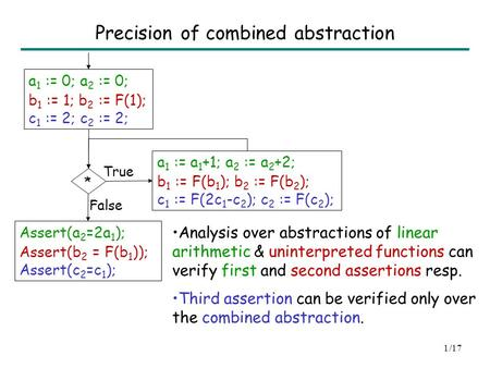 Assertion Checking over Combined Abstraction of Linear Arithmetic and Uninterpreted Functions Sumit Gulwani Microsoft Research, Redmond Ashish Tiwari SRI.