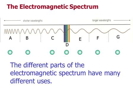 ABC D E F G The Electromagnetic Spectrum The different parts of the electromagnetic spectrum have many different uses.